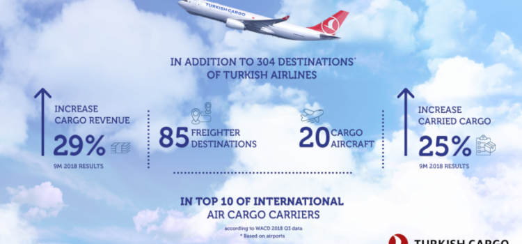 Turkish Cargo's growth trend continues without slowing down